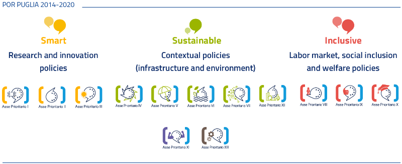 The 13 Priority Axes of ROP 2014-2020 promote a smart, sustainable and inclusive growth of Puglia.